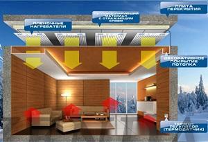 альтернативное отопление дачного дома