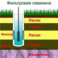 фильтровая скважина